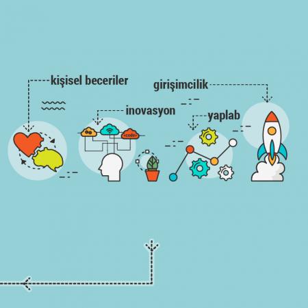 3. Adım: InnoCampus Programı
